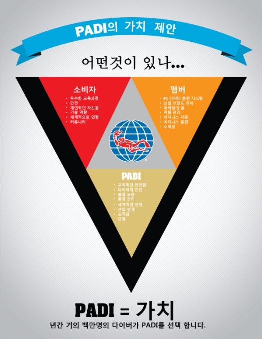 June-2014-whypadi_infographic_v11-Korean