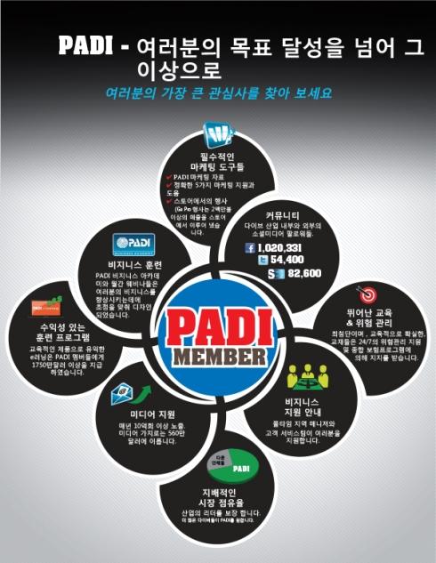 June-2014-whypadi_infographic_v11-Korean1