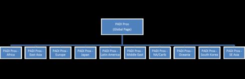 padi-pros-global-screenshot-3-jpg